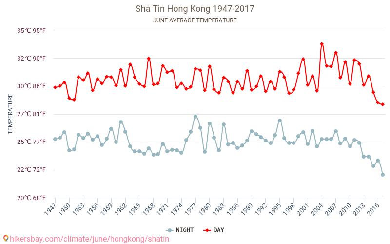 Sha Tin - Klimaatverandering 1947 - 2017 Gemiddelde temperatuur in de Sha Tin door de jaren heen. Het gemiddelde weer in Juni. hikersbay.com
