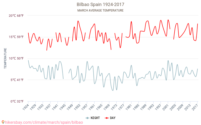 Bilbao - Klimata pārmaiņu 1924 - 2017 Vidējā temperatūra ir Bilbao pa gadiem. Vidējais laika Marts.