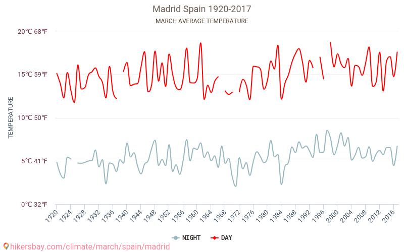 Madrid - Climáticas, 1920 - 2017 Temperatura média em Madrid ao longo dos anos. Tempo médio em Março.