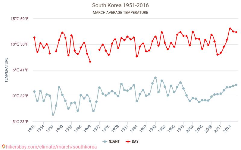Южная Корея - Изменение климата 1951 - 2016 Средняя температура в Южная Корея с годами. Средняя Погода в марте.