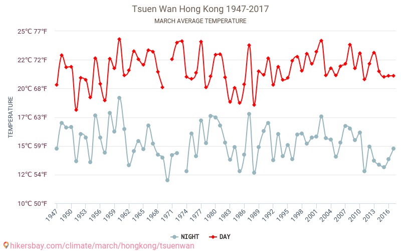 Tsuen Wan - Klimaændringer 1947 - 2017 Gennemsnitstemperatur i Tsuen Wan gennem årene. Gennemsnitlige vejr i Marts.