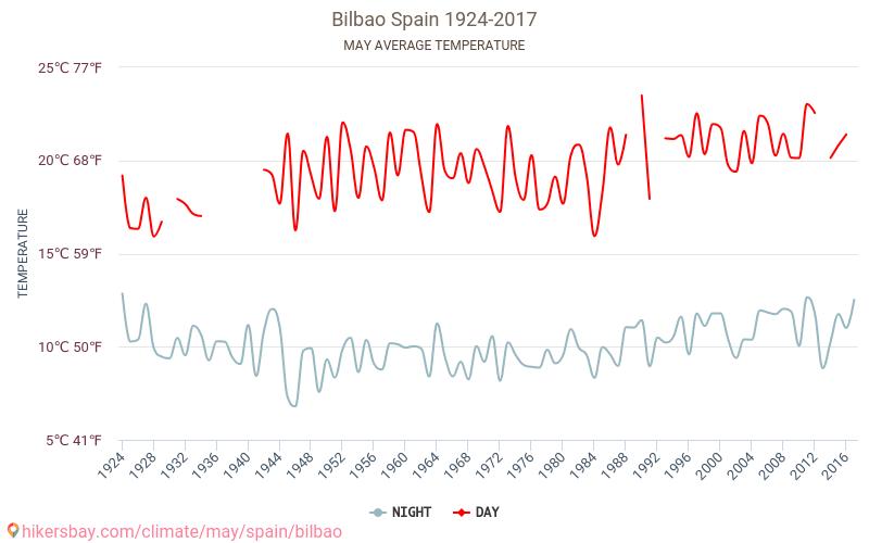 Bilbao - Zmiany klimatu 1924 - 2017 Średnie temperatury w Bilbao w ubiegłych latach. Historyczna średnia pogoda w maju.