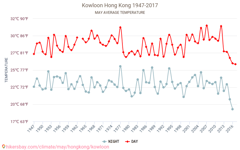 Kowloon - Climate change 1947 - 2017 Average temperature in Kowloon over the years. Average Weather in May.