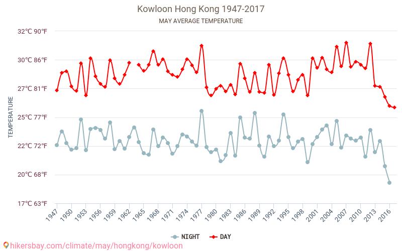 Kowloon - Klimaatverandering 1947 - 2017 Gemiddelde temperatuur in de Kowloon door de jaren heen. Het gemiddelde weer in Mei.