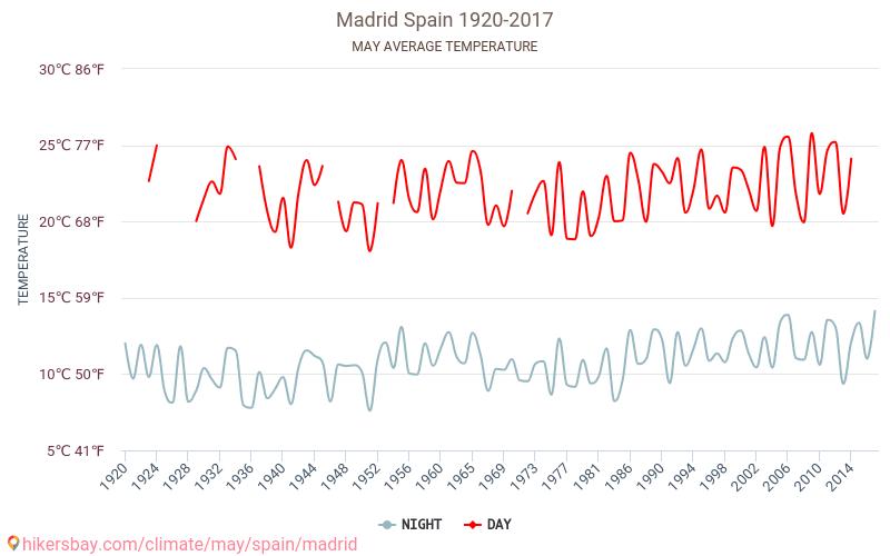 Madrid - Ilmastonmuutoksen 1920 - 2017 Keskilämpötila Madrid vuoden aikana. Keskimääräinen Sää Toukokuu.