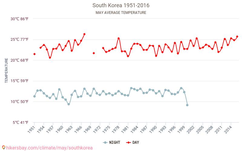 Coreia do Sul - Climáticas, 1951 - 2016 Temperatura média em Coreia do Sul ao longo dos anos. Tempo médio em Maio.