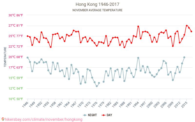 Hong Kong - El cambio climático 1946 - 2017 Temperatura media en Hong Kong sobre los años. Tiempo promedio en Noviembre.