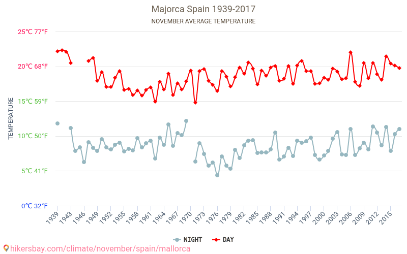 Majorca - Climate change 1939 - 2017 Average temperature in Majorca over the years. Average Weather in November.