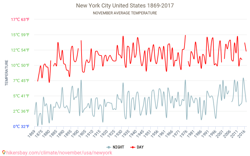 New York City - Climate change 1869 - 2017 Average temperature in New York City over the years. Average Weather in November.