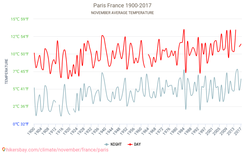 Paris - Climate change 1900 - 2017 Average temperature in Paris over the years. Average Weather in November.