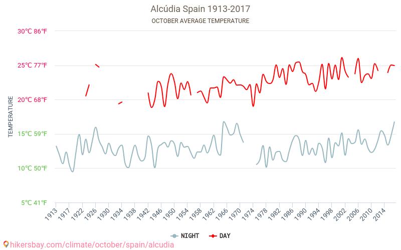 القودية - تغير المناخ 1913 - 2017 يبلغ متوسط درجة الحرارة في القودية على مر السنين. متوسط حالة الطقس في تشرين الأول/أكتوبر.