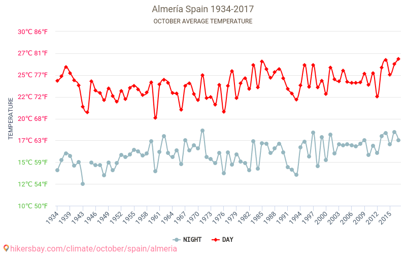 Almería - İklim değişikliği 1934 - 2017 Yıl boyunca ortalama sıcaklık Almería içinde. Ortalama hava Ekim içinde.