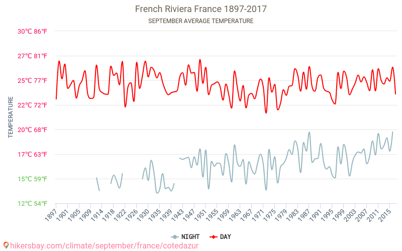 French Riviera - Climate change 1897 - 2017 Average temperature in French Riviera over the years. Average Weather in September.