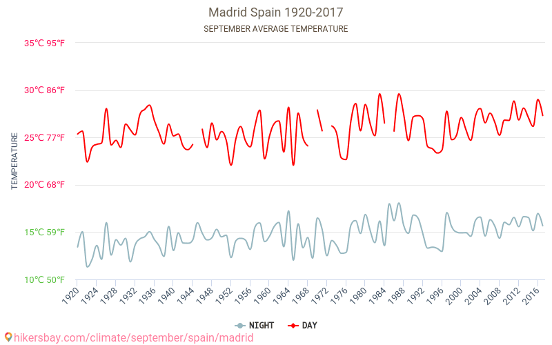 Madrid - Climate change 1920 - 2017 Average temperature in Madrid over the years. Average Weather in September.