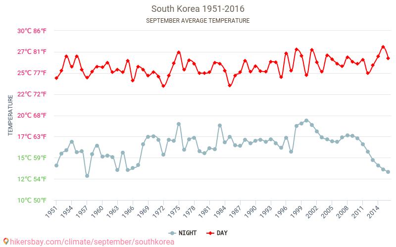 Corea del Sur - El cambio climático 1951 - 2016 Temperatura media en Corea del Sur sobre los años. Tiempo promedio en Septiembre. hikersbay.com