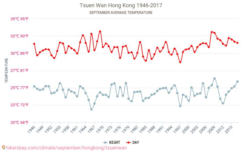 Tsuen Wan - El cambio climático 1946 - 2017 Temperatura media en Tsuen Wan sobre los años. Tiempo promedio en Septiembre. hikersbay.com