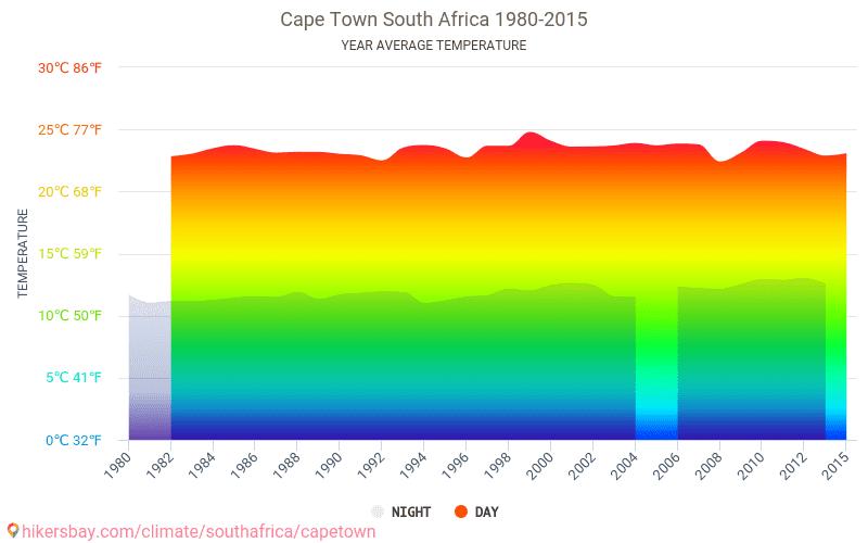 كيب تاون - تغير المناخ 1980 - 2015 يبلغ متوسط درجة الحرارة في كيب تاون على مر السنين. متوسط حالة الطقس في كيب تاون, جنوب أفريقيا.