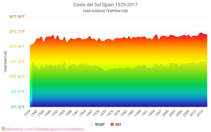 太阳海岸 - 气候变化 1929 - 2017 平均温度在 太阳海岸 多年来。 太阳海岸, 西班牙 中的平均天气。