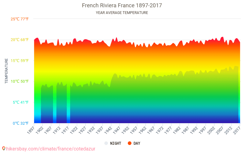 French Riviera - Climate change 1897 - 2017 Average temperature in French Riviera over the years. Average Weather in French Riviera, France.