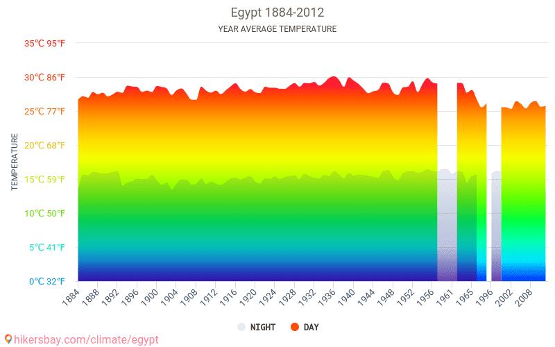 エジプト - 気候変動 1884 - 2012 長年にわたり エジプト の平均気温。 エジプト の平均天気予報。