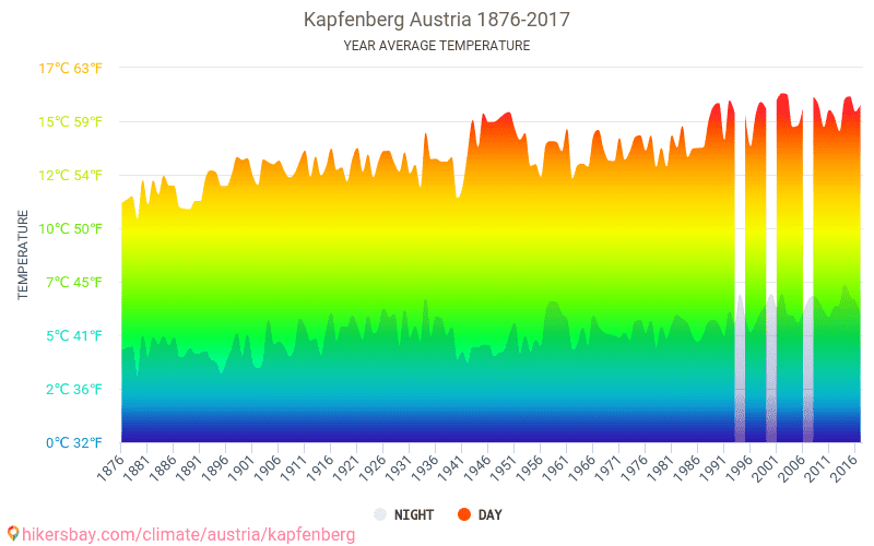 Kapfenberg - Climate change 1876 - 2017 Average temperature in Kapfenberg over the years. Average Weather in Kapfenberg, Austria.