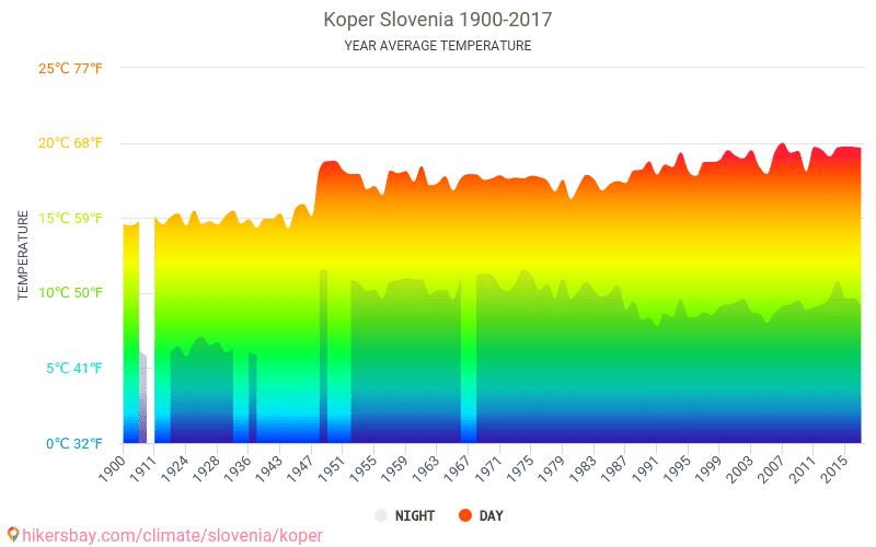 Koper - Climate change 1900 - 2017 Average temperature in Koper over the years. Average Weather in Koper, Slovenia.