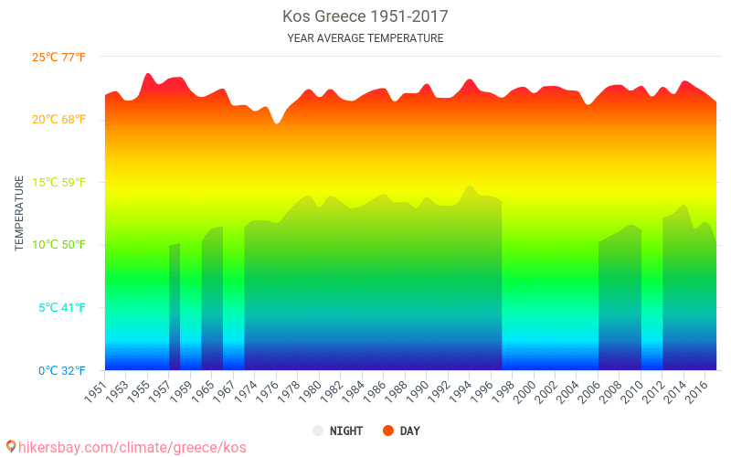 Kos - Climate change 1951 - 2017 Average temperature in Kos over the years. Average Weather in Kos, Greece.