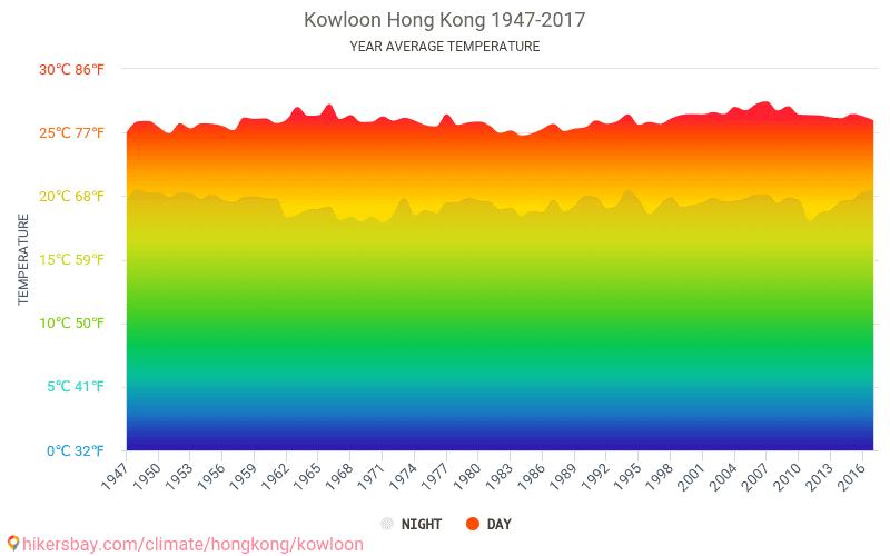 Kowloon - Klimata pārmaiņu 1947 - 2017 Vidējā temperatūra ir Kowloon pa gadiem. Vidējais laika Kowloon, Honkonga.