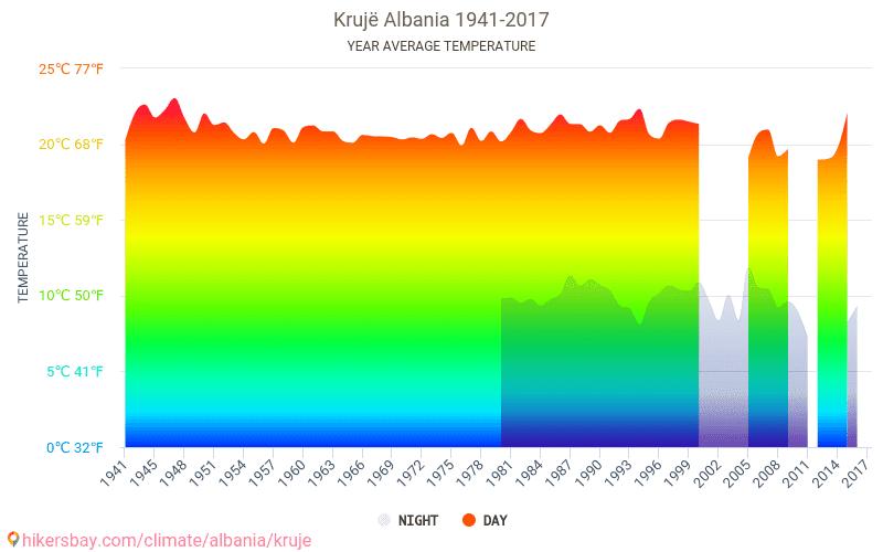 Krujë - Climate change 1941 - 2017 Average temperature in Krujë over the years. Average Weather in Krujë, Albania.