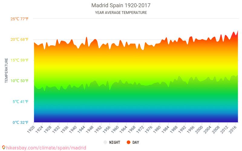 Madrid - İklim değişikliği 1920 - 2017 Yıl boyunca ortalama sıcaklık Madrid içinde. Ortalama hava Madrid, İspanya içinde.