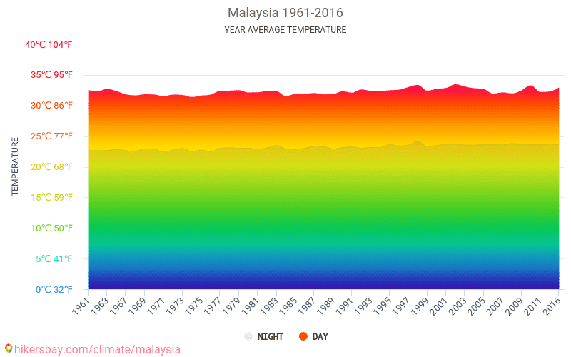 Malaysia - Climate change 1961 - 2016 Average temperature in Malaysia over the years. Average Weather in Malaysia.
