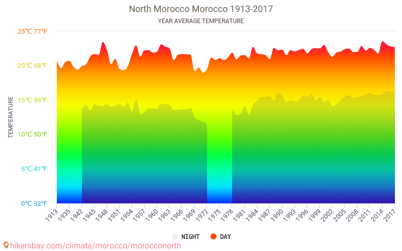 North Morocco - Climate change 1913 - 2017 Average temperature in North Morocco over the years. Average Weather in North Morocco, Morocco.