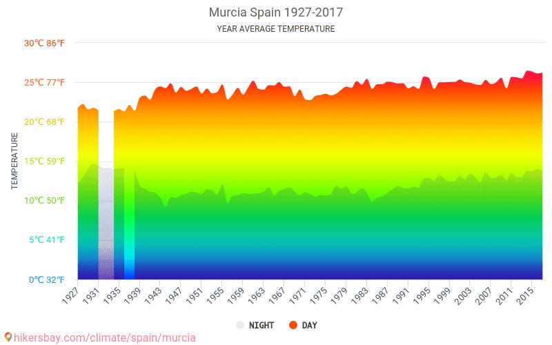 Murcia - Biến đổi khí hậu 1927 - 2017 Nhiệt độ trung bình ở Murcia trong những năm qua. Thời tiết trung bình ở Murcia, Tây Ban Nha.