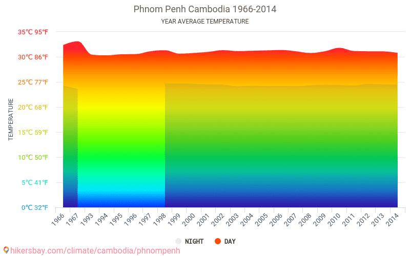 Phnom Penh - Climate change 1966 - 2014 Average temperature in Phnom Penh over the years. Average Weather in Phnom Penh, Cambodia.