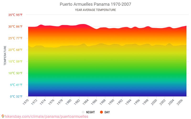 Puerto Armuelles - Climate change 1970 - 2007 Average temperature in Puerto Armuelles over the years. Average Weather in Puerto Armuelles, Panama.