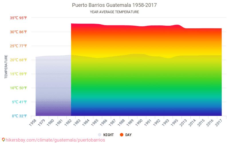 Puerto Barrios - Le changement climatique 1958 - 2017 Température moyenne en Puerto Barrios au fil des ans. Conditions météorologiques moyennes en Puerto Barrios, Guatemala.