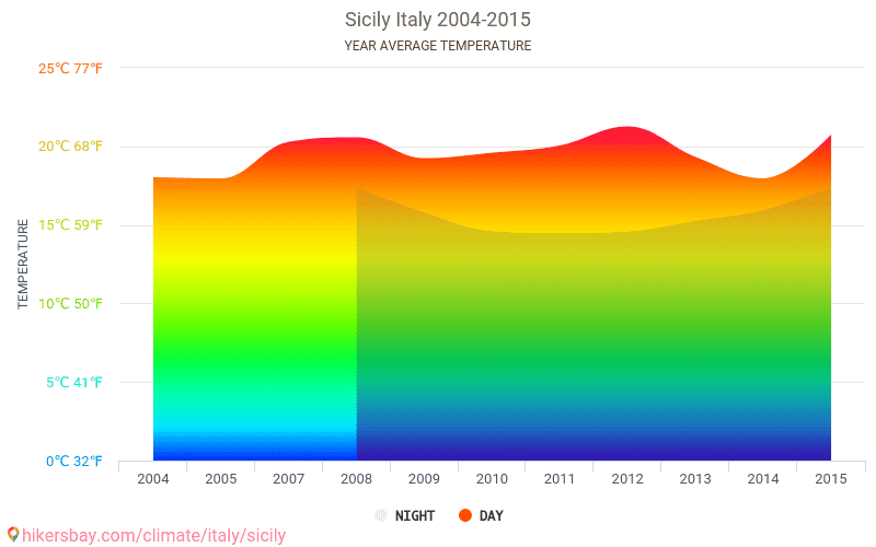 Sicily - Climate change 2004 - 2015 Average temperature in Sicily over the years. Average Weather in Sicily, Italy.