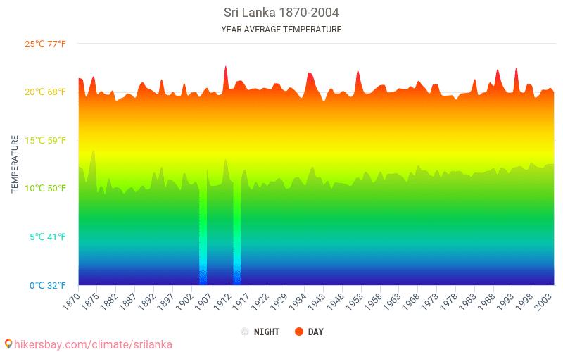 Sri Lanka - Climate change 1870 - 2004 Average temperature in Sri Lanka over the years. Average Weather in Sri Lanka.