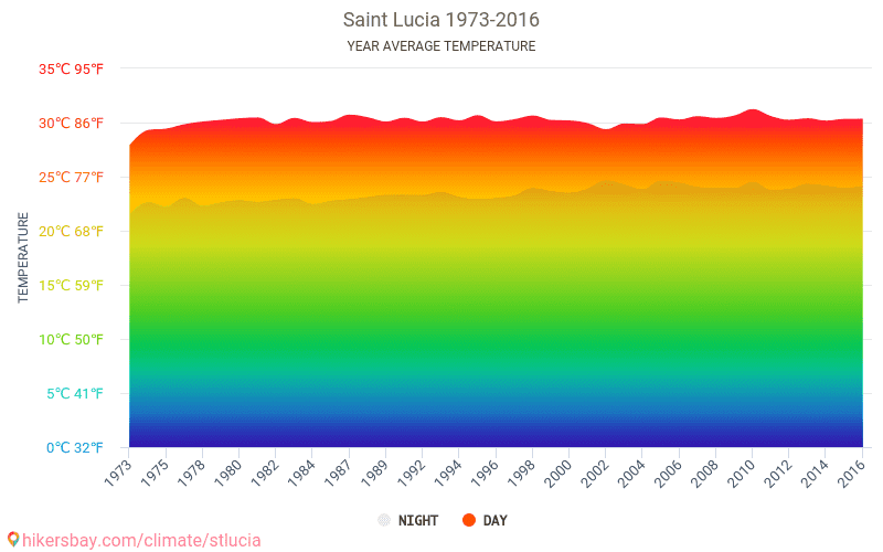 Saint Lucia - Climate change 1973 - 2016 Average temperature in Saint Lucia over the years. Average Weather in Saint Lucia.
