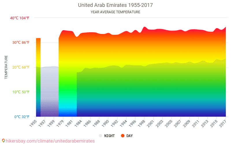 संयुक्त अरब अमीरात - जलवायु परिवर्तन 1955 - 2017 वर्षों से संयुक्त अरब अमीरात में औसत तापमान । संयुक्त अरब अमीरात में औसत मौसम ।