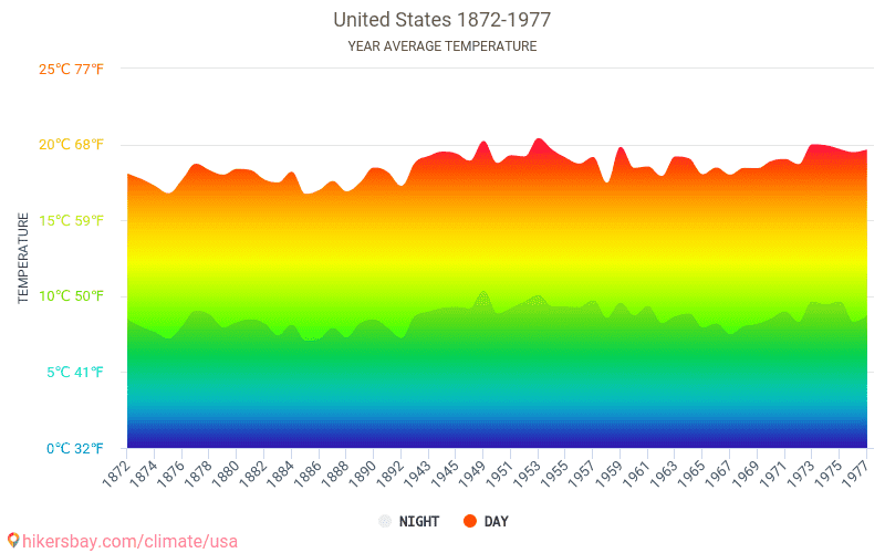 United States - Climate change 1872 - 1977 Average temperature in United States over the years. Average Weather in United States.