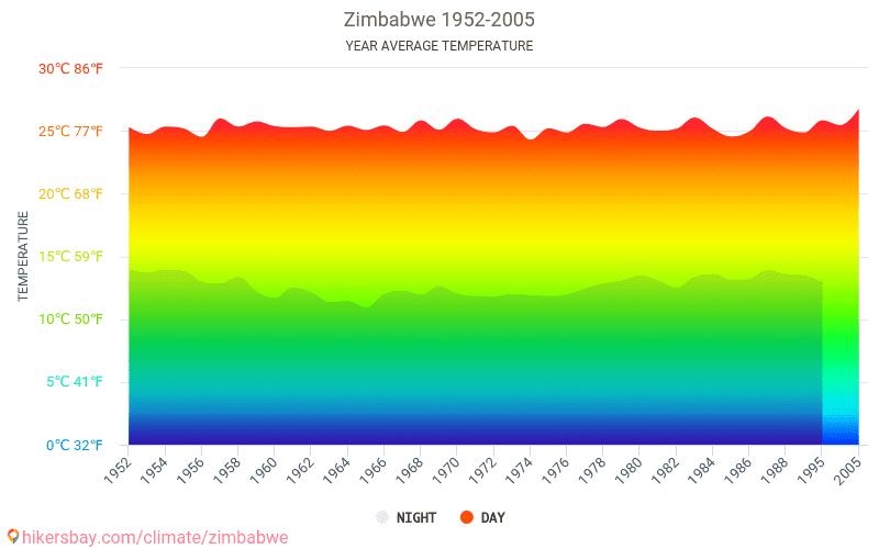 Zimbabwe - Climate change 1952 - 2005 Average temperature in Zimbabwe over the years. Average Weather in Zimbabwe.