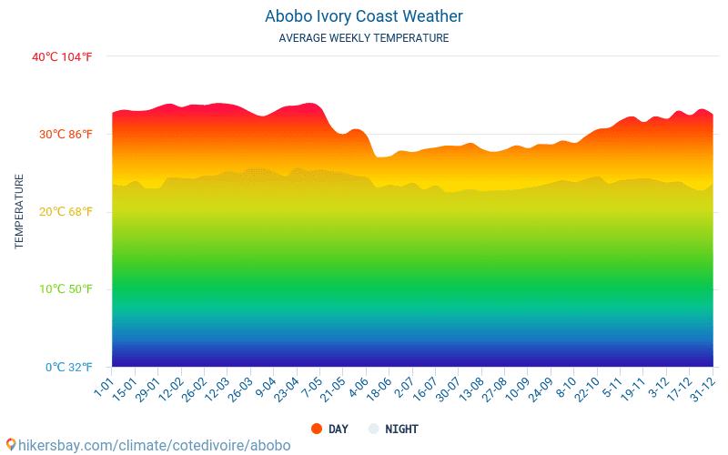 Abobo - औसत मासिक तापमान और मौसम 2015 - 2018 वर्षों से Abobo में औसत तापमान । Abobo, कोत दिव्वार में औसत मौसम ।