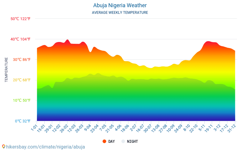 Abuja - Average Monthly temperatures and weather 2015 - 2018 Average temperature in Abuja over the years. Average Weather in Abuja, Nigeria.