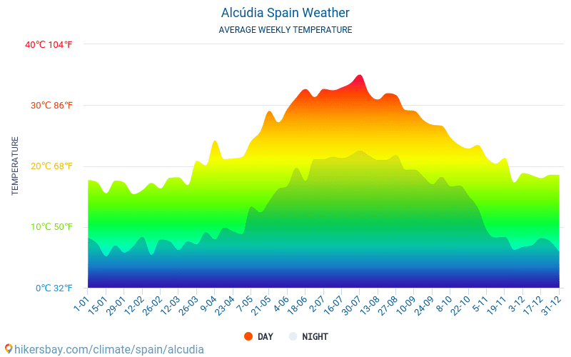 Alcúdia - Average Monthly temperatures and weather 2015 - 2018 Average temperature in Alcúdia over the years. Average Weather in Alcúdia, Spain.