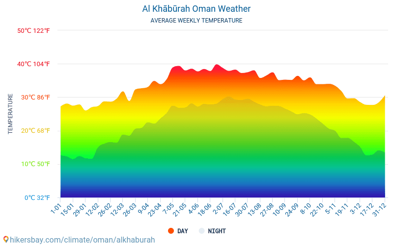 Al Khābūrah - Average Monthly temperatures and weather 2015 - 2019 Average temperature in Al Khābūrah over the years. Average Weather in Al Khābūrah, Oman.