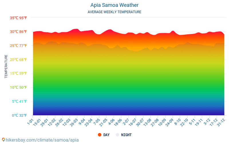 Apia - Average Monthly temperatures and weather 2015 - 2018 Average temperature in Apia over the years. Average Weather in Apia, Samoa.