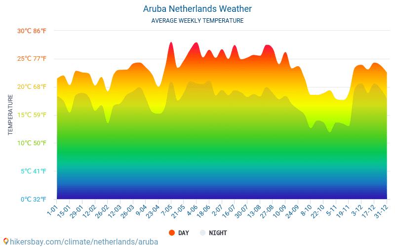 阿魯巴 - 平均每月气温和天气 2015 - 2019 平均温度在 阿魯巴 多年来。 阿魯巴, 荷兰 中的平均天气。