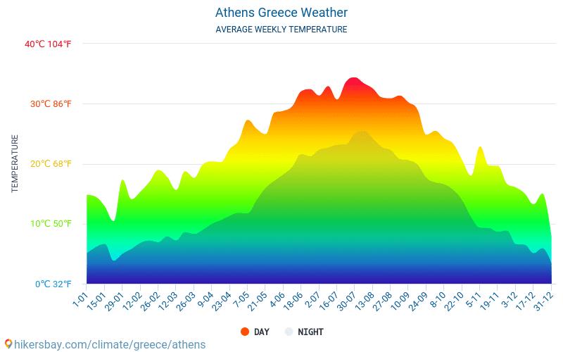 Athen - Monatliche Durchschnittstemperaturen und Wetter 2015 - 2019 Durchschnittliche Temperatur im Athen im Laufe der Jahre. Durchschnittliche Wetter in Athen, Griechenland.