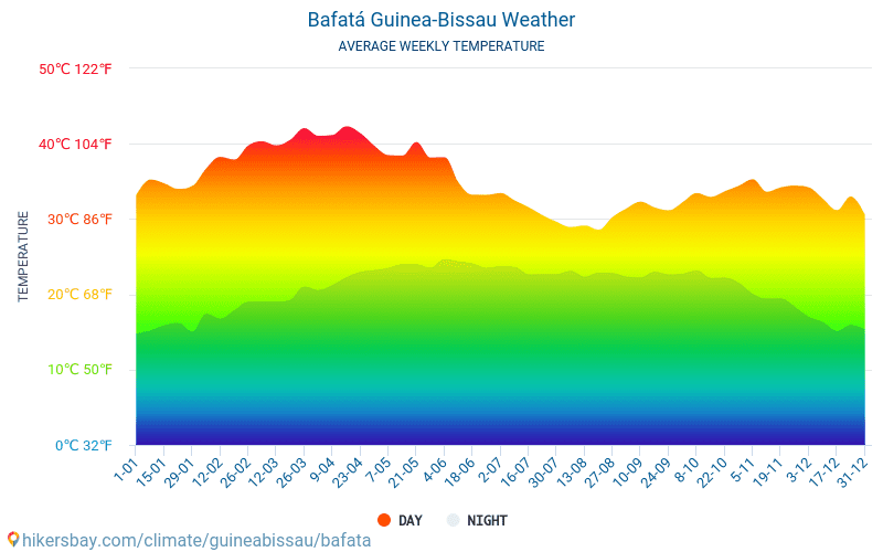 Bafatá - Clima y temperaturas medias mensuales 2015 - 2019 Temperatura media en Bafatá sobre los años. Tiempo promedio en Bafatá, Guinea-Bisáu.
